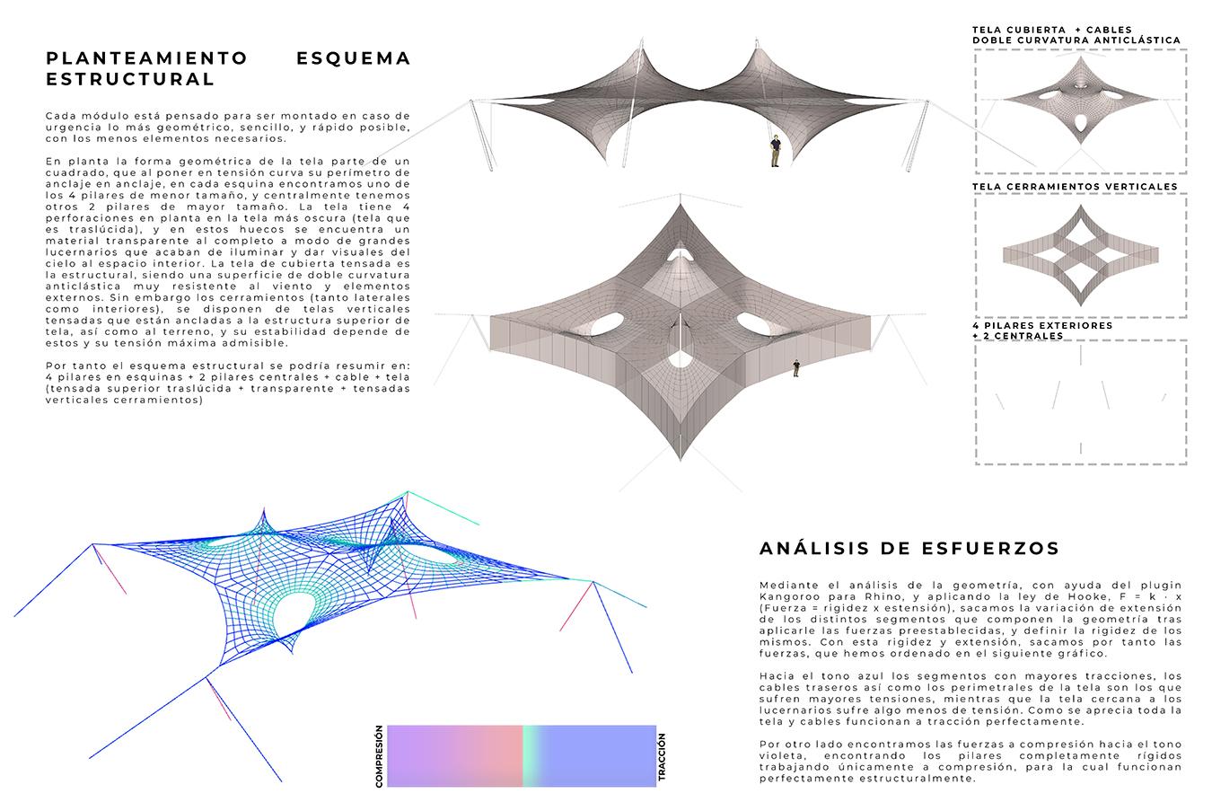 esquema estructural